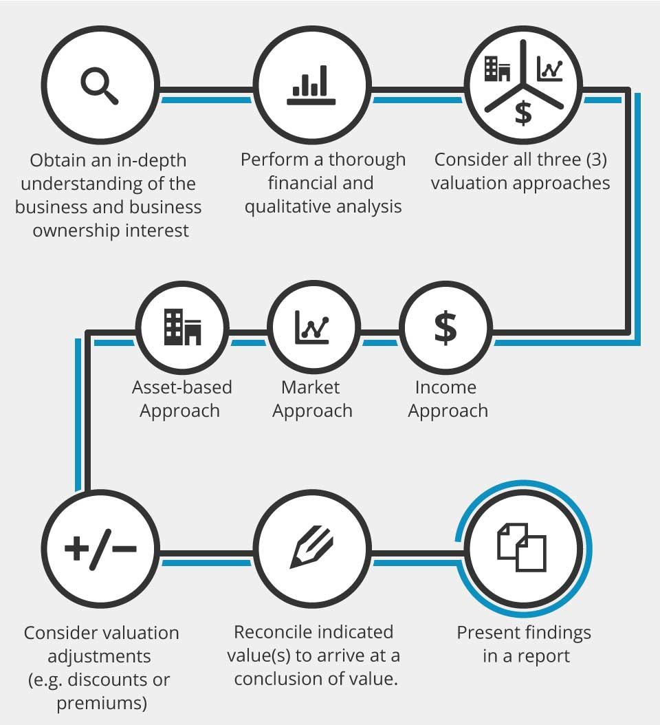 Business Valuation Infographic
